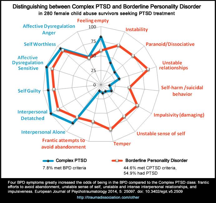 BPD complex PTSD